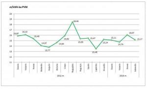 Vid. elektros rinkos kaina 2013-balandis-1