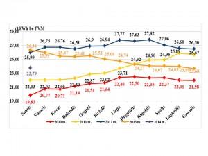 Vid. šilumos kaina 2010-2014