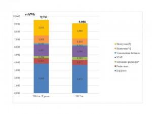 Vid. el. energijos kainos 2016-2017-I